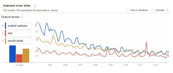Searches for UN, IMF, World Bank
