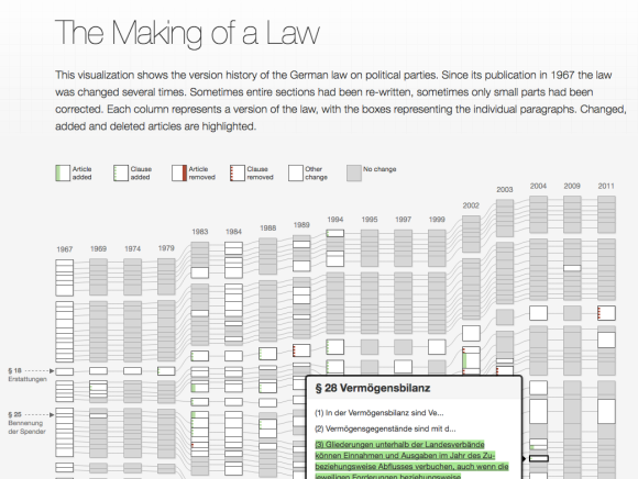The Making of a Law