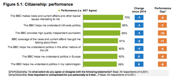 BBC chart showing 'citizenship performance'